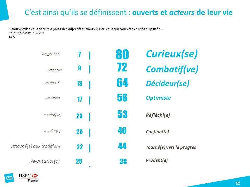 80 Curieux(se) 72 64 Combatif(ve) 56 53
