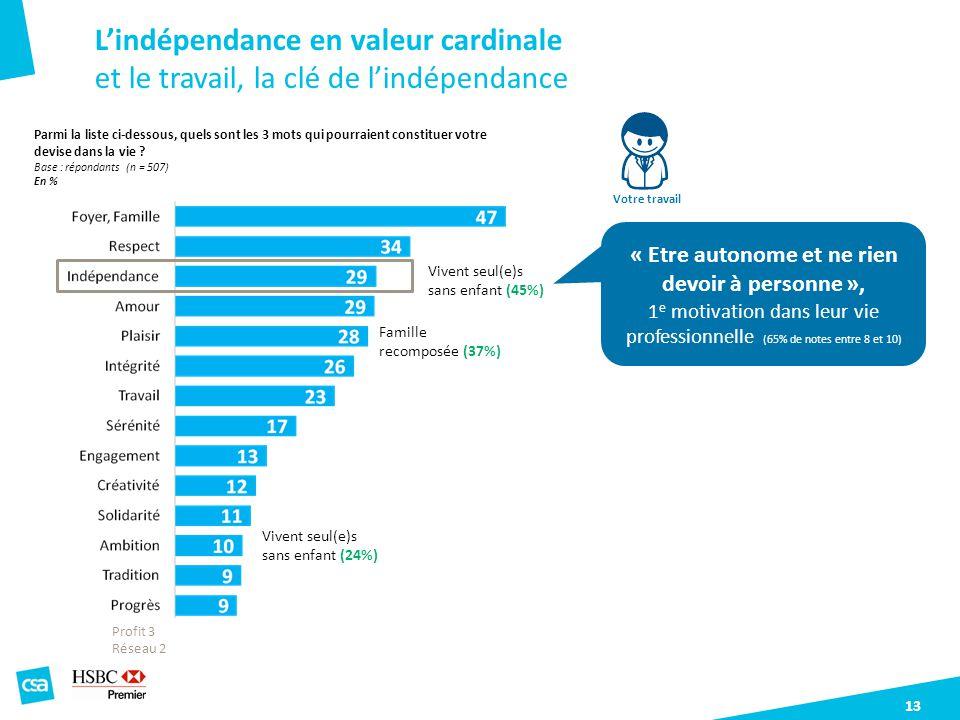L'indépendance en valeur cardinale