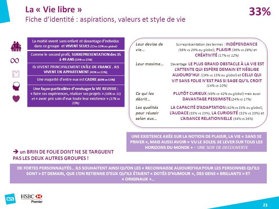 33% La « Vie libre » Fiche d'identité : aspirations, valeurs et style de vie.