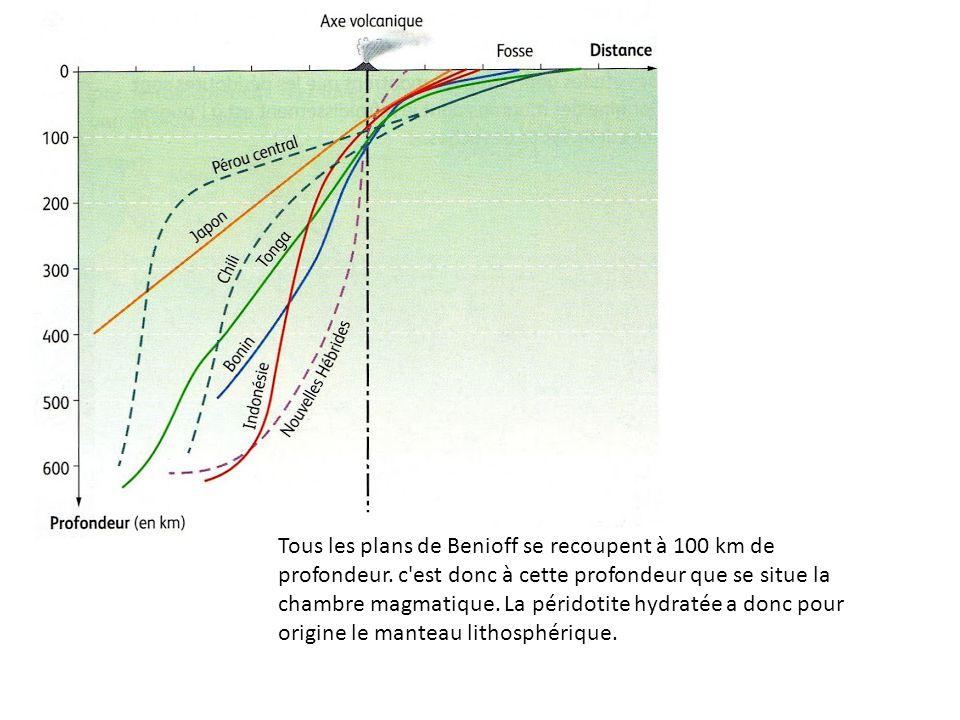 Tous les plans de Benioff se recoupent à 100 km de profondeur