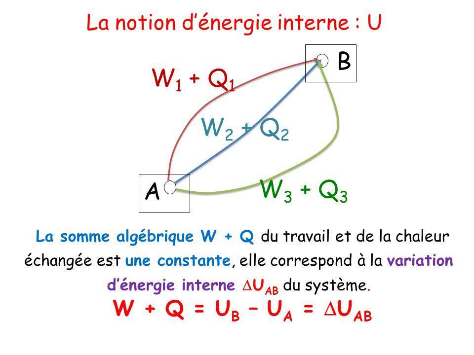 La notion d'énergie interne : U