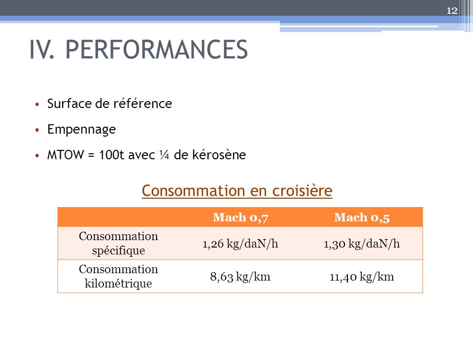 IV. PERFORMANCES Consommation en croisière Surface de référence