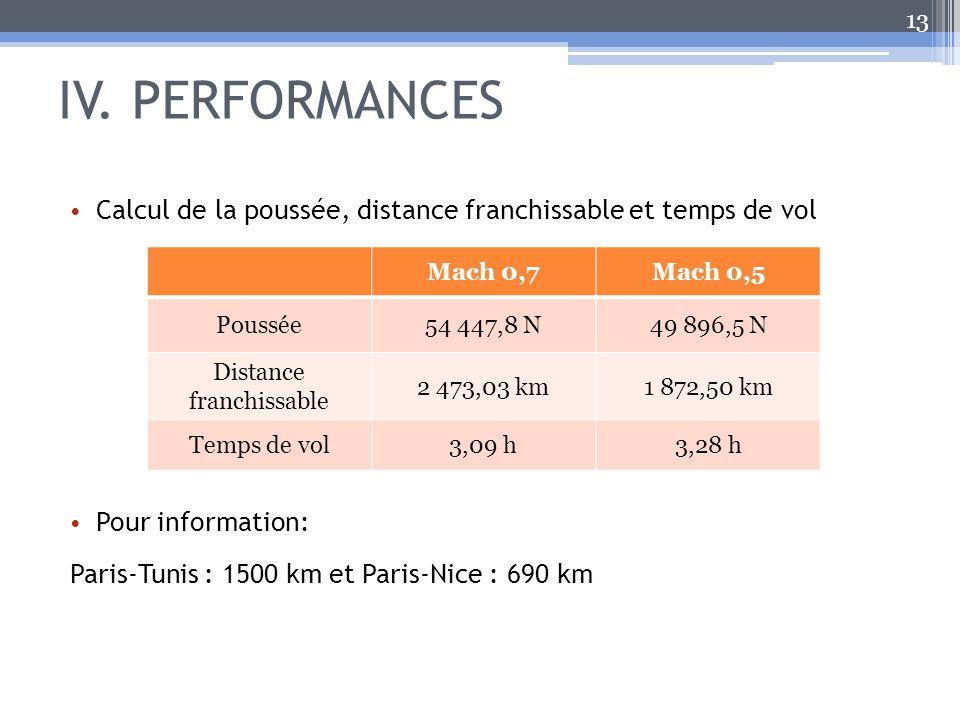 Distance franchissable