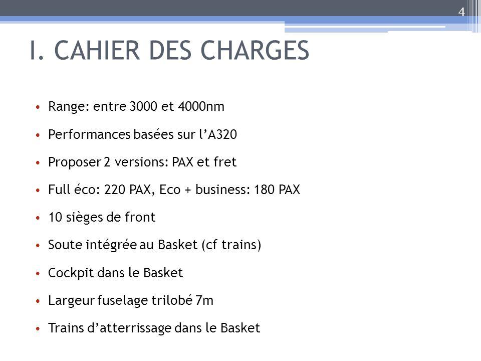I. CAHIER DES CHARGES Range: entre 3000 et 4000nm