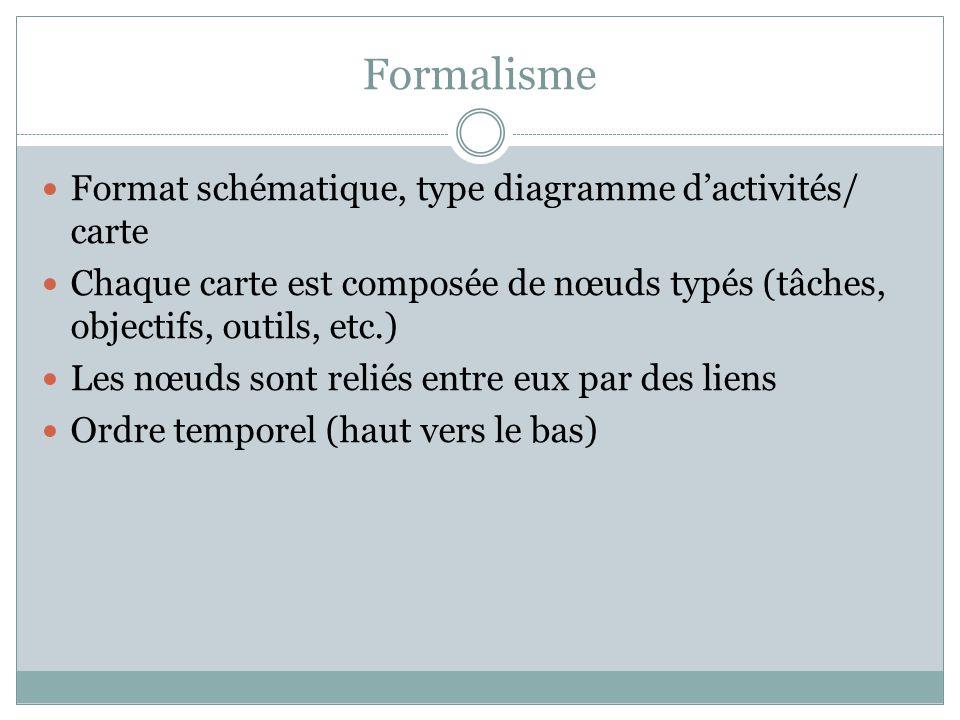 Formalisme Format schématique, type diagramme d'activités/ carte