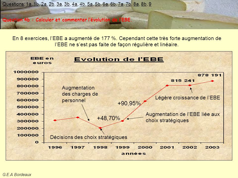 Question 4b : Calculer et commenter l'évolution de l'EBE.