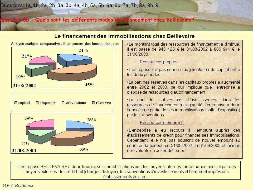 Le financement des immobilisations chez Beillevaire