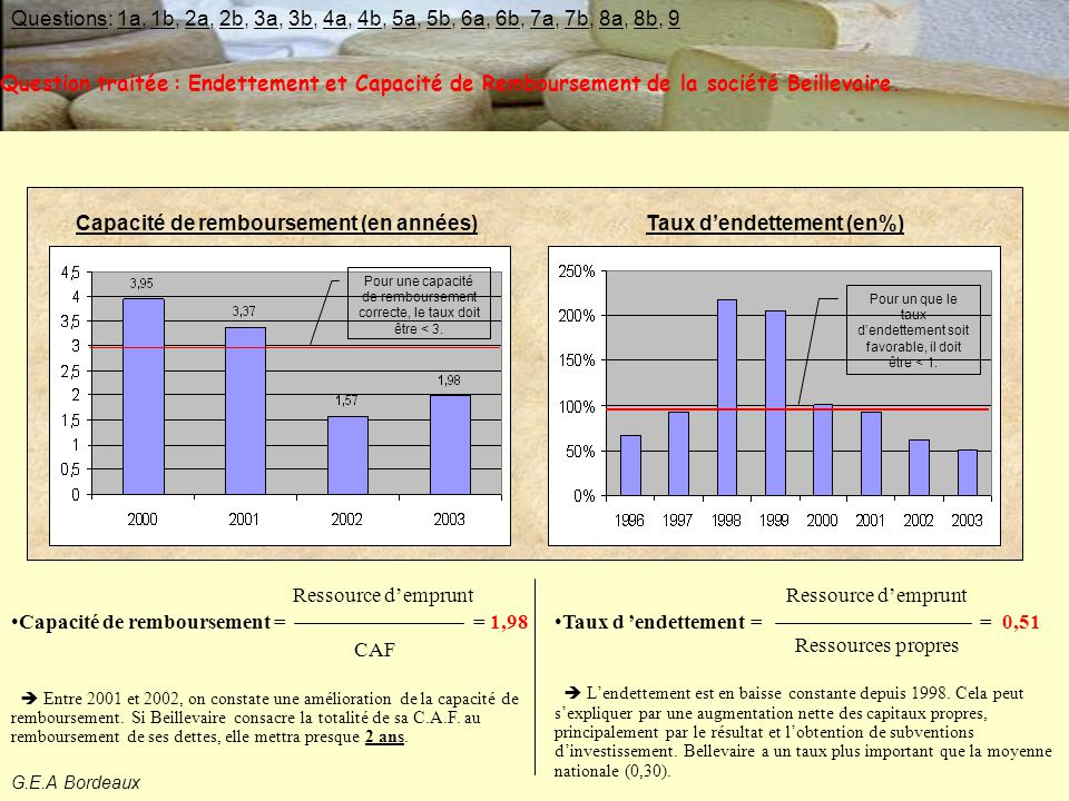 Capacité de remboursement (en années) Taux d'endettement (en%)
