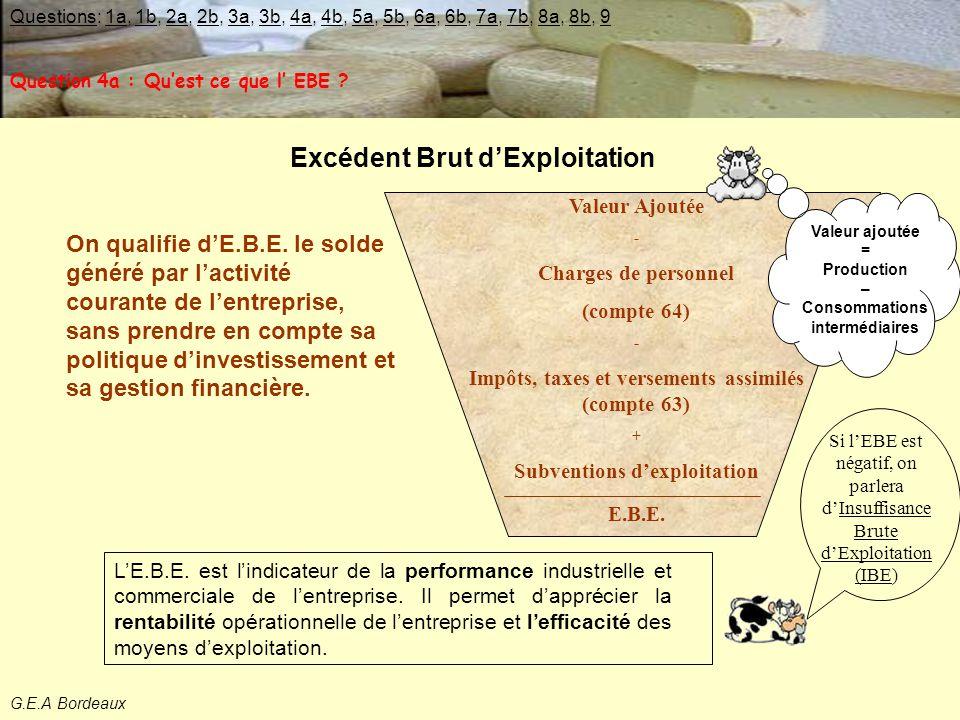 Excédent Brut d'Exploitation