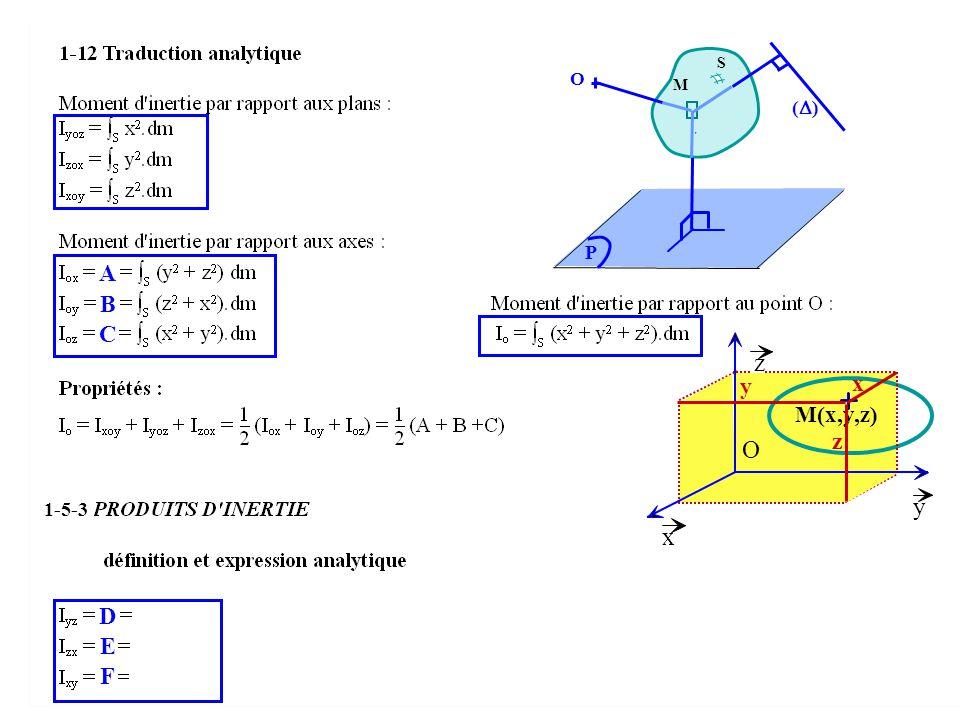 S O M () r P A B C z y x M(x,y,z) z O 1-5-3 y x D E F