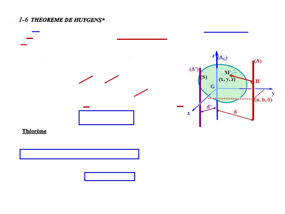 1-6 avec IG= I-md2 1-6-1 1-6-2 coupant le plan z= 0 en (a, b, 0) z