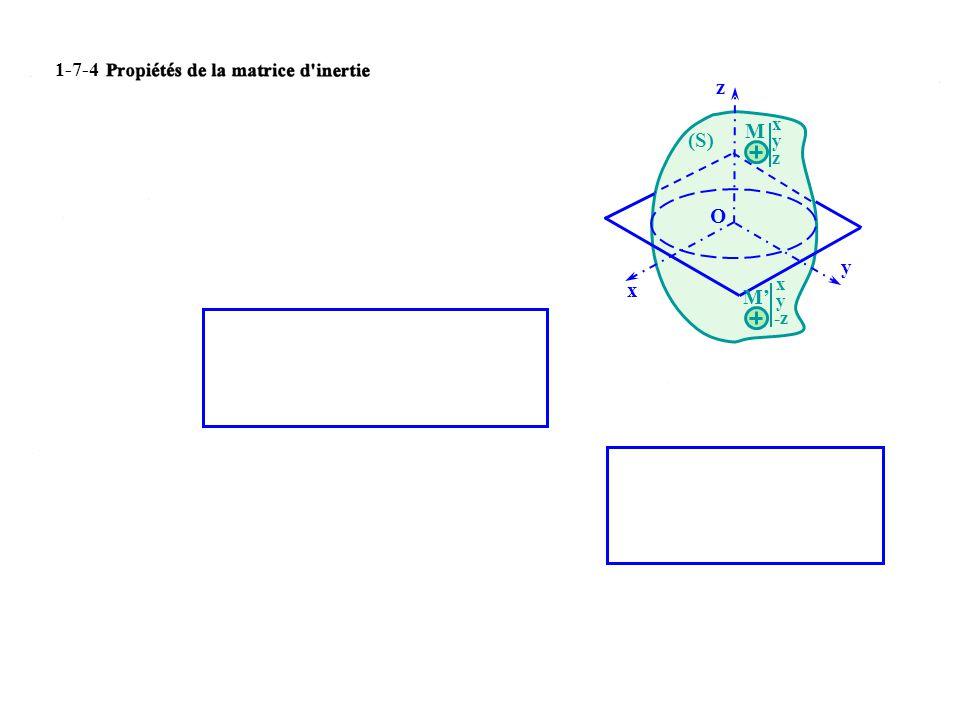 1-7-4 z M (S) x y z O y x M' x y -z