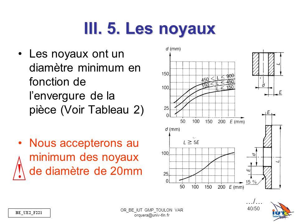 III. 5. Les noyaux Les noyaux ont un diamètre minimum en fonction de l'envergure de la pièce (Voir Tableau 2)
