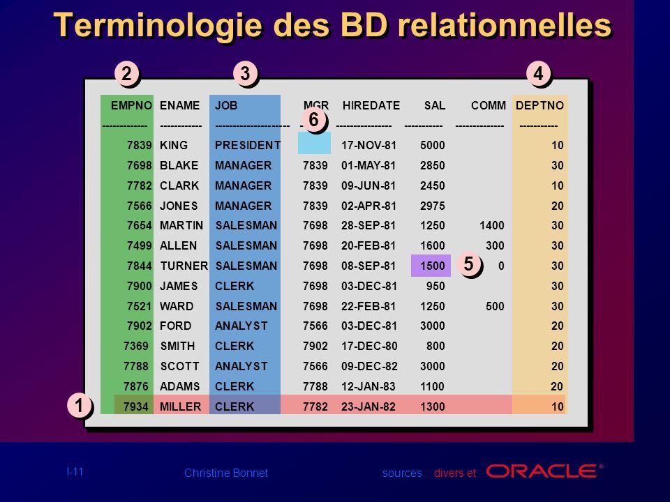 Terminologie des BD relationnelles