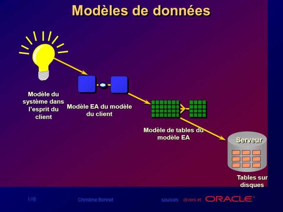 Modèles de données Serveur Modèle du système dans l'esprit du client