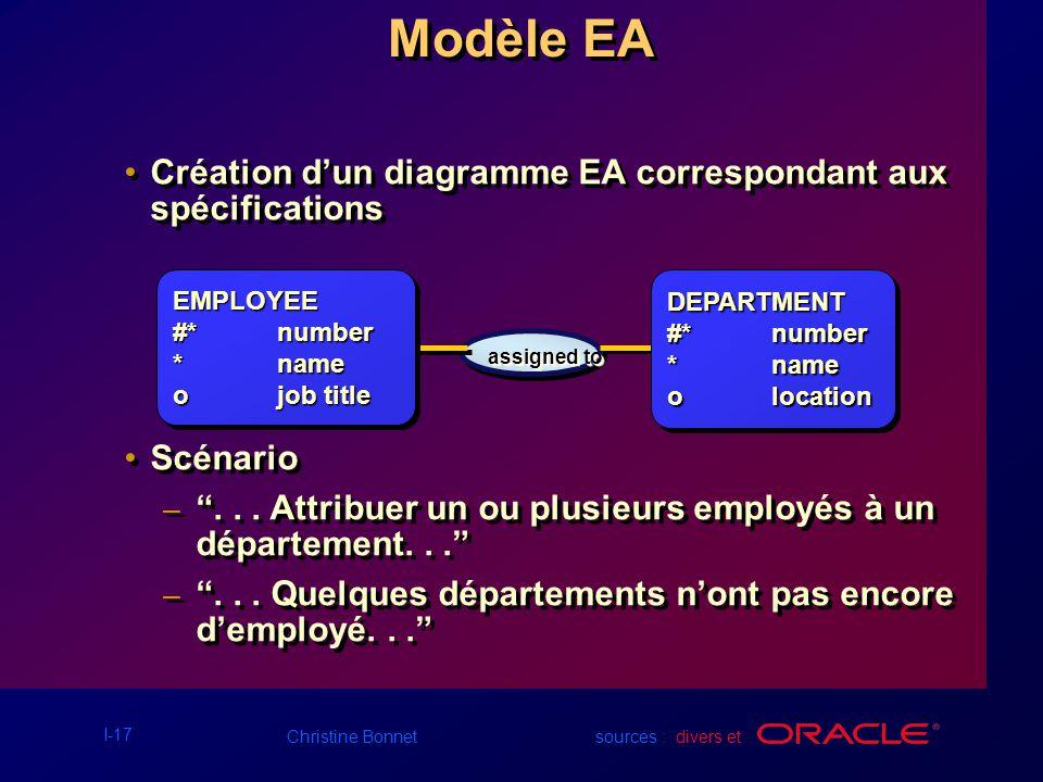 Modèle EA Création d'un diagramme EA correspondant aux spécifications