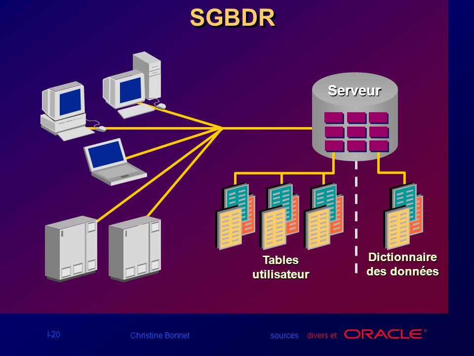SGBDR Serveur Tables utilisateur Dictionnaire des données