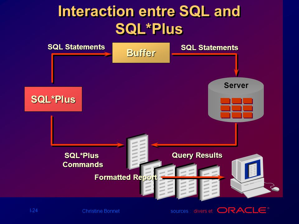 Interaction entre SQL and SQL*Plus