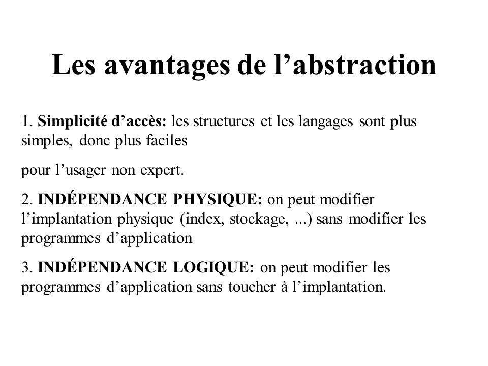 Les avantages de l'abstraction