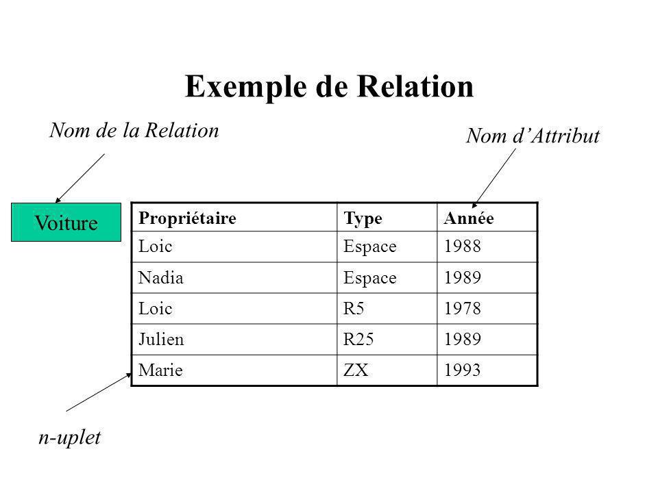 Exemple de Relation Nom de la Relation Nom d'Attribut Voiture n-uplet