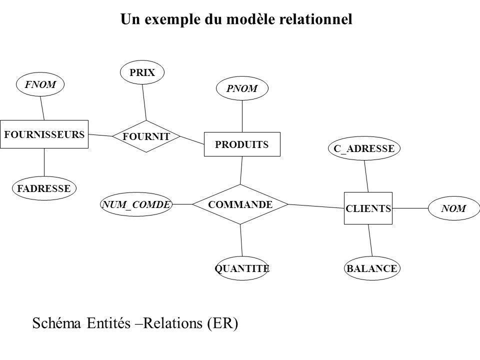 Un exemple du modèle relationnel