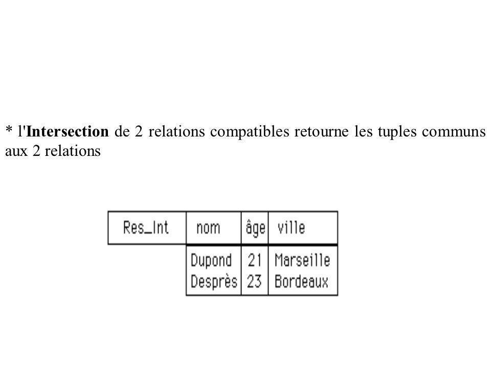 * l Intersection de 2 relations compatibles retourne les tuples communs aux 2 relations