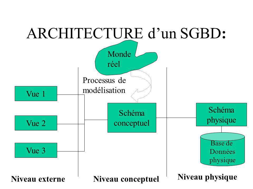 ARCHITECTURE d'un SGBD: