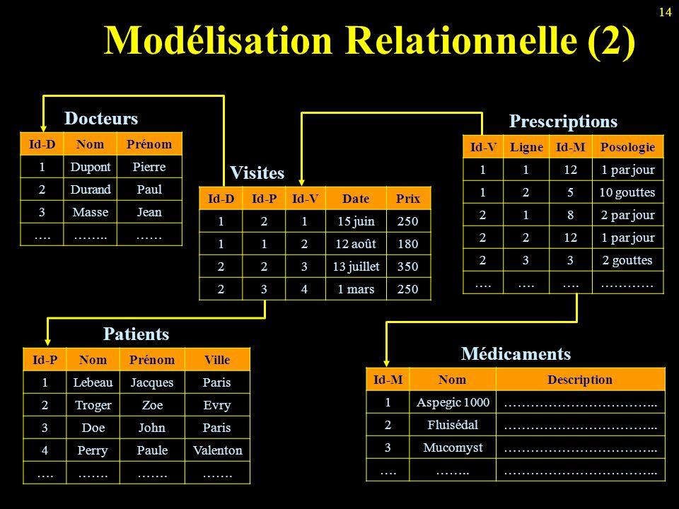 Modélisation Relationnelle (2)