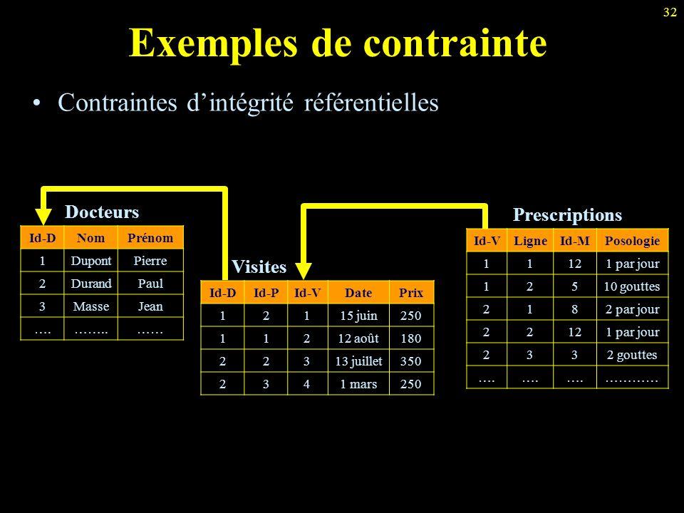 Exemples de contrainte