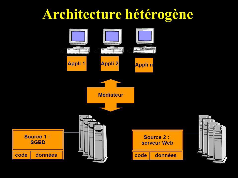 Architecture hétérogène