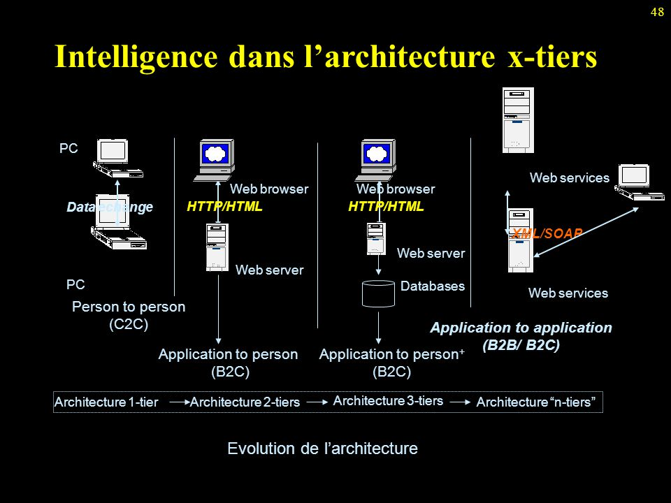Intelligence dans l'architecture x-tiers