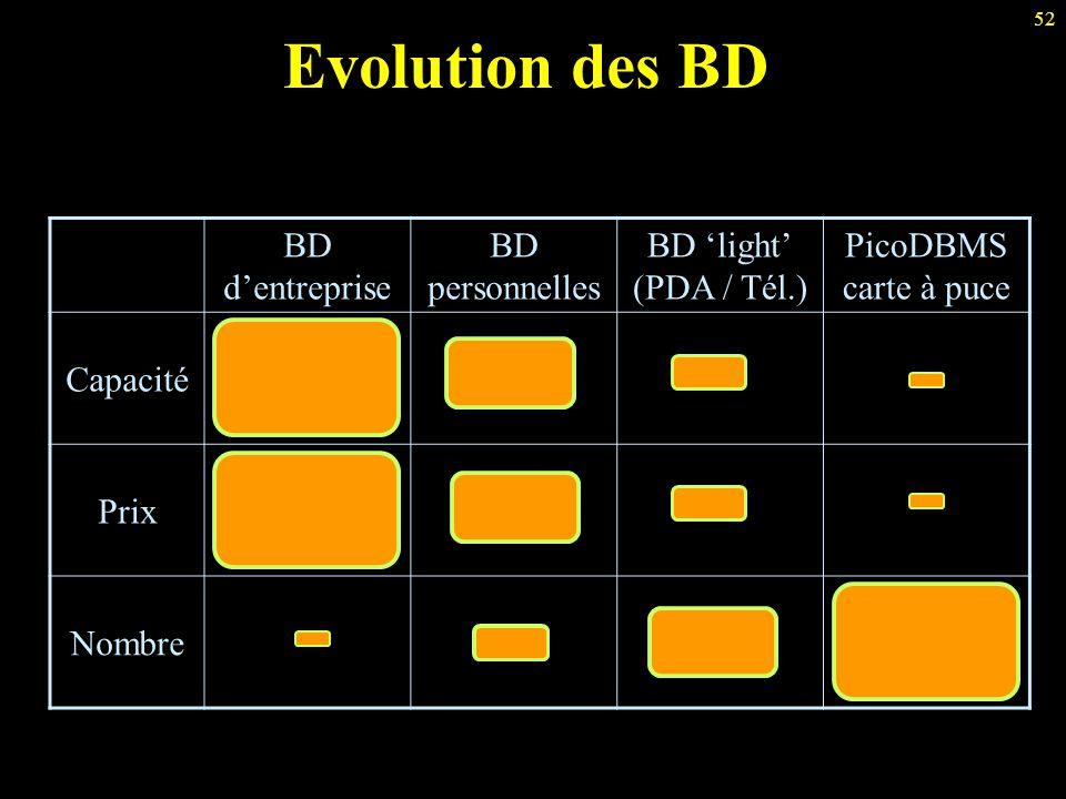 Evolution des BD BD d'entreprise BD personnelles