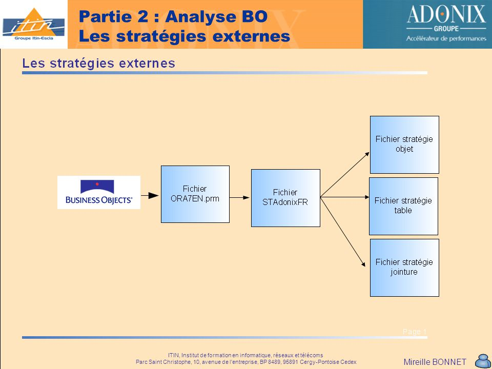 Partie 2 : Analyse BO Les stratégies externes
