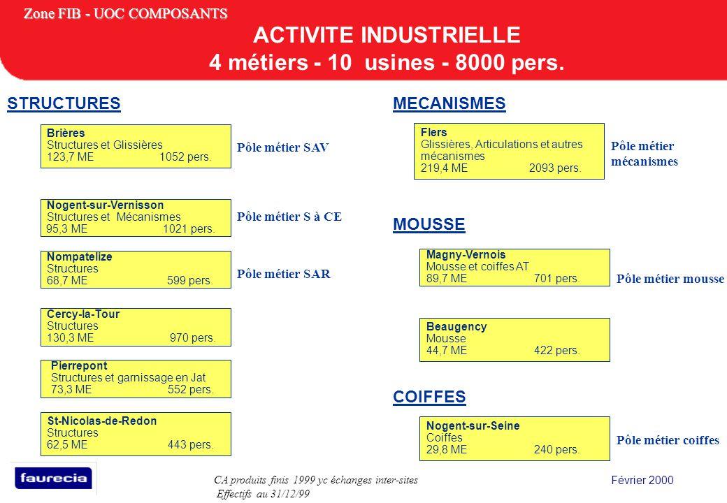 ACTIVITE INDUSTRIELLE 4 métiers - 10 usines - 8000 pers.