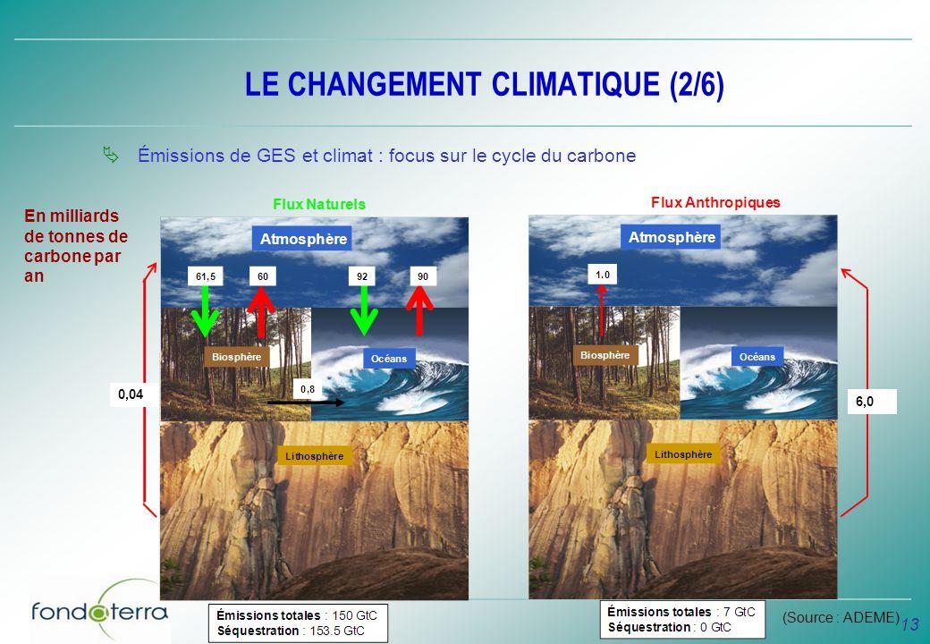 LE CHANGEMENT CLIMATIQUE (2/6)