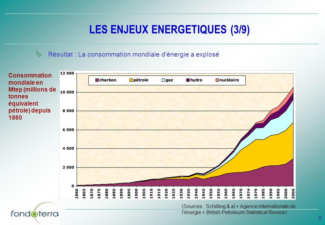 LES ENJEUX ENERGETIQUES (3/9)