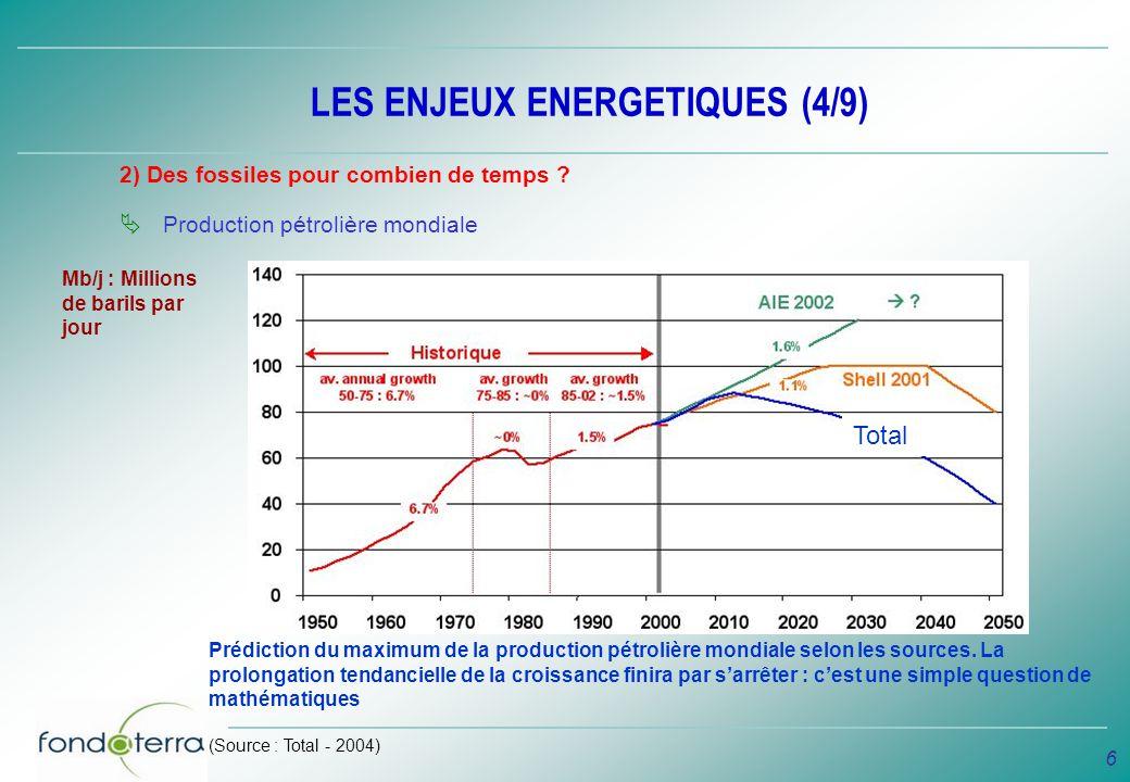 LES ENJEUX ENERGETIQUES (4/9)