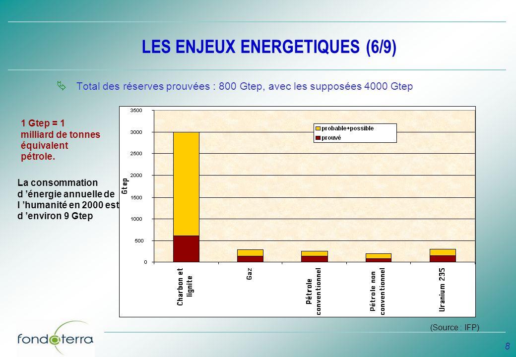 LES ENJEUX ENERGETIQUES (6/9)