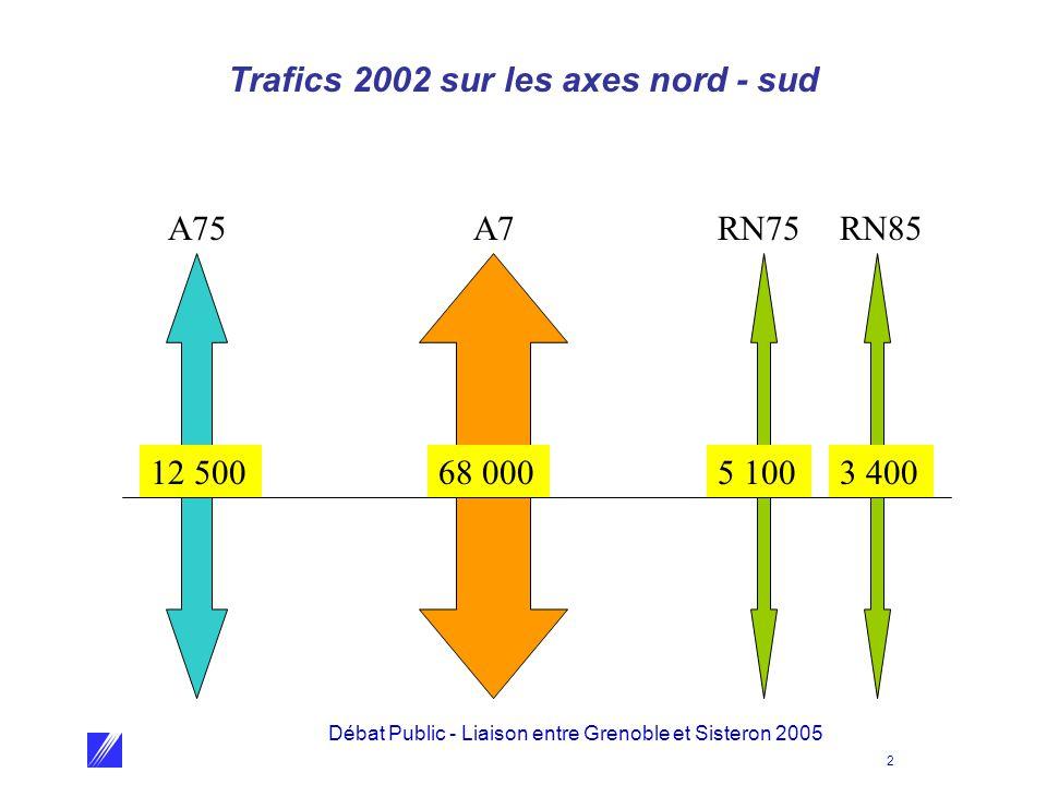 Trafics 2002 sur les axes nord - sud