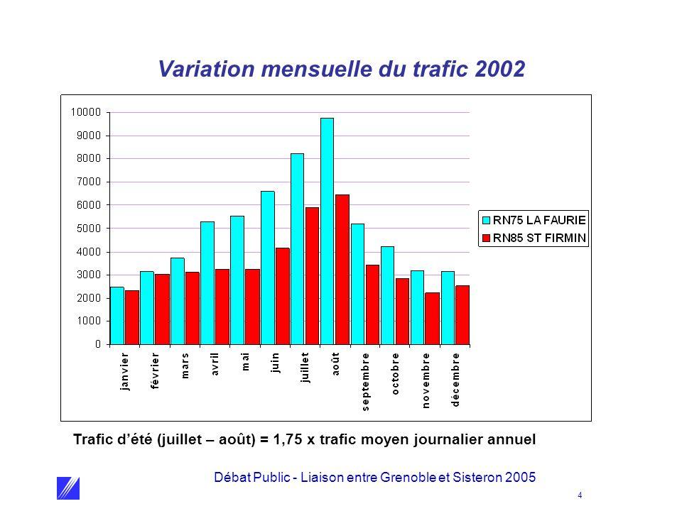 Variation mensuelle du trafic 2002