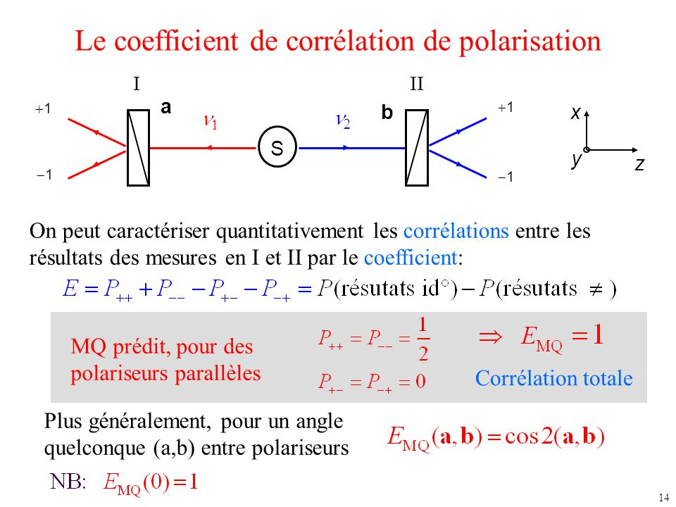 Le coefficient de corrélation de polarisation