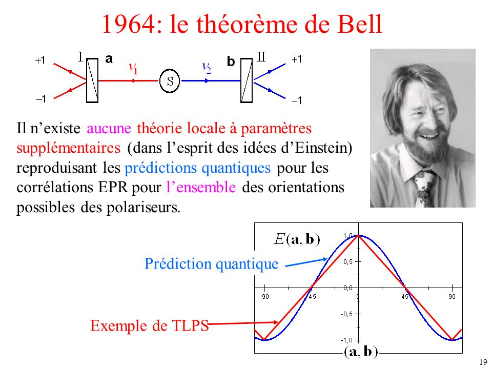 1964: le théorème de Bell