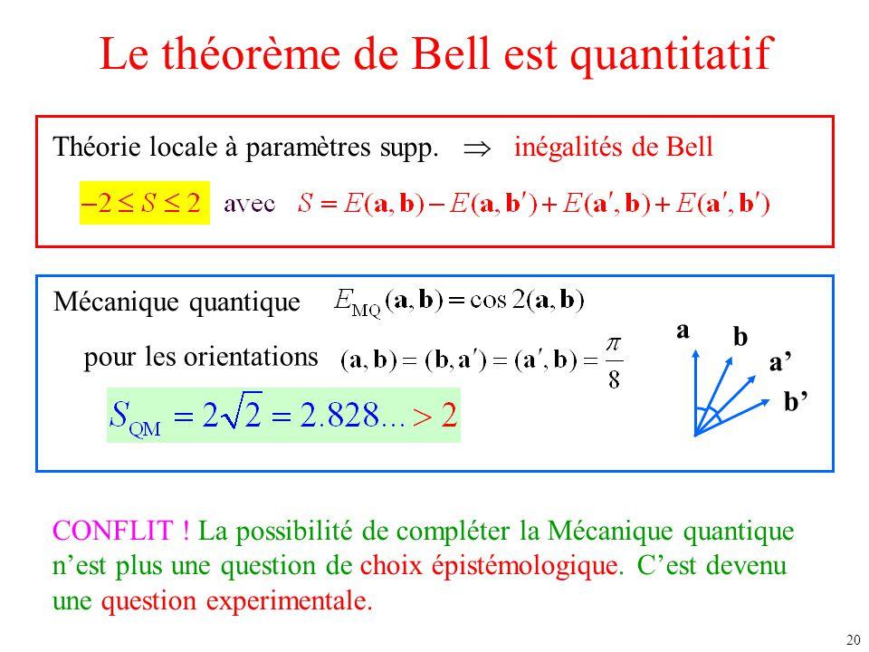 Le théorème de Bell est quantitatif