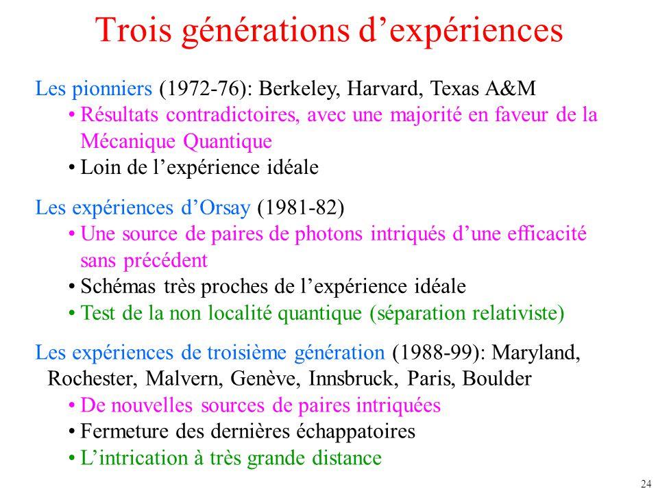 Trois générations d'expériences