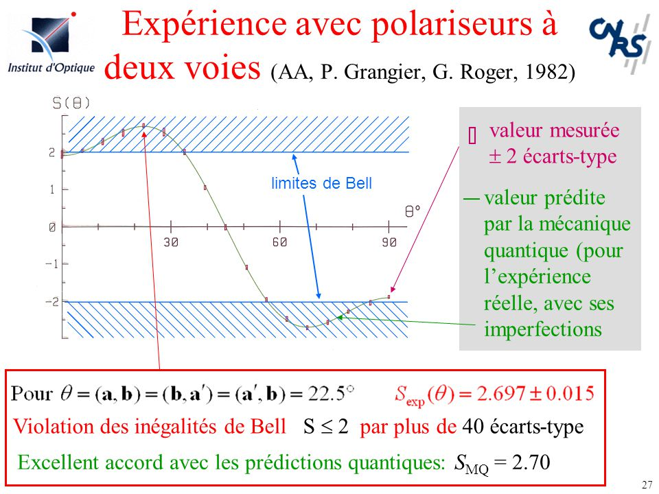 Expérience avec polariseurs à deux voies (AA, P. Grangier, G