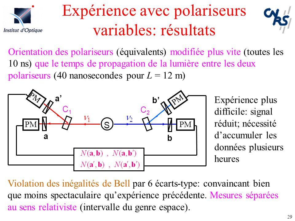 Expérience avec polariseurs variables: résultats