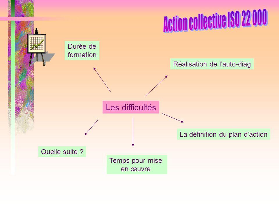 Action collective ISO 22 000 Les difficultés Durée de formation