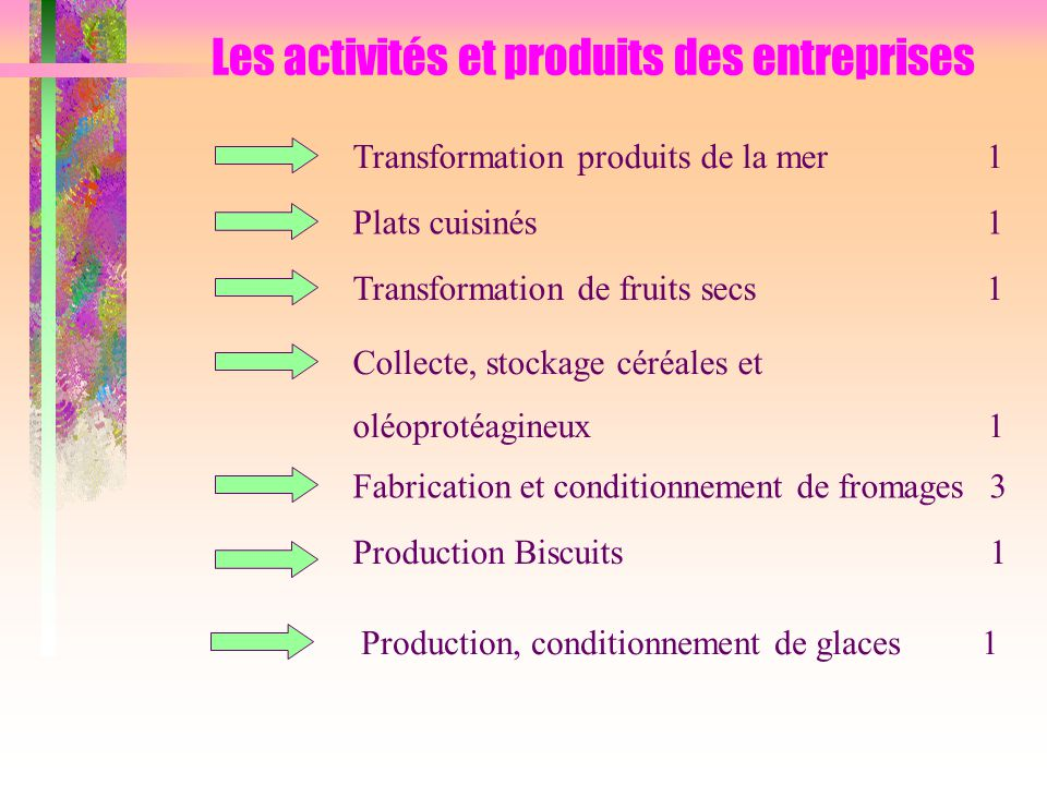 Les activités et produits des entreprises