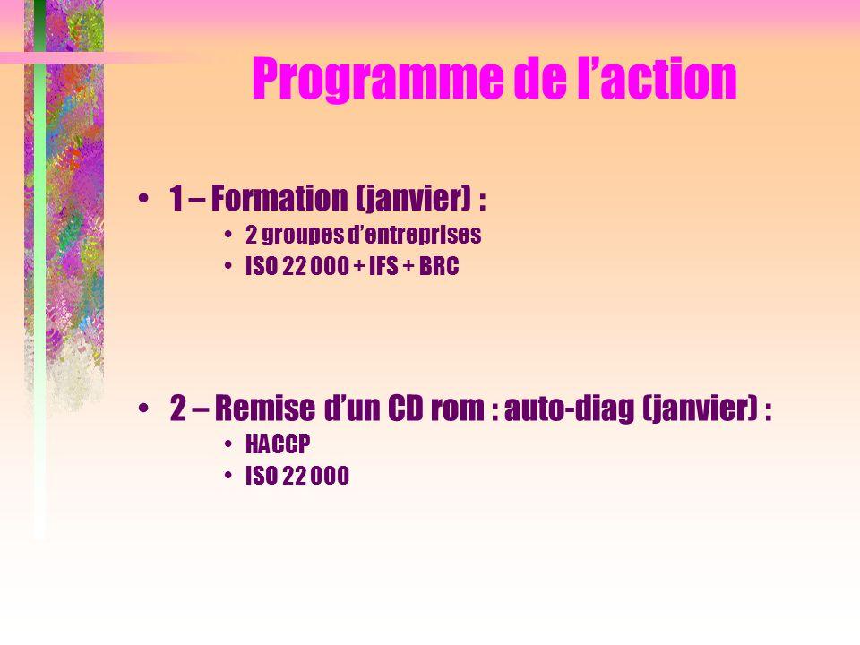 Programme de l'action 1 – Formation (janvier) :