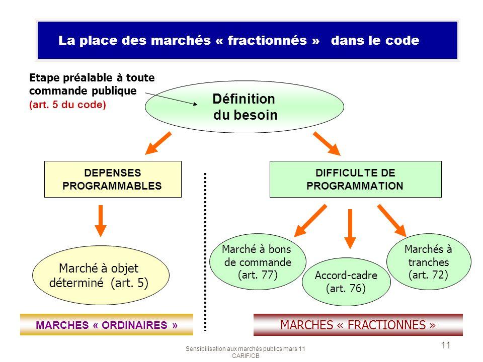 Définition du besoin La place des marchés « fractionnés » dans le code